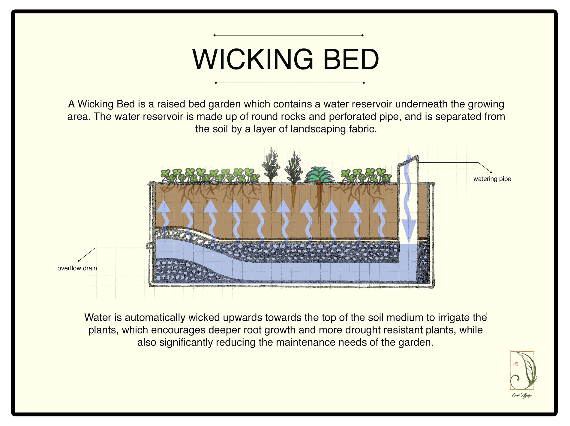 diagram of raised garden bed diagram of a wooden bed #1